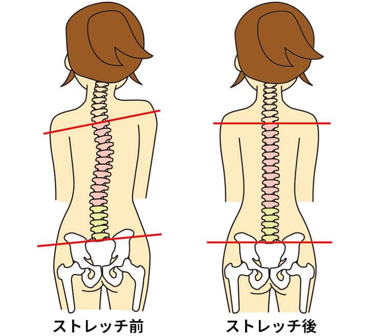 左右の骨盤の高さを揃える